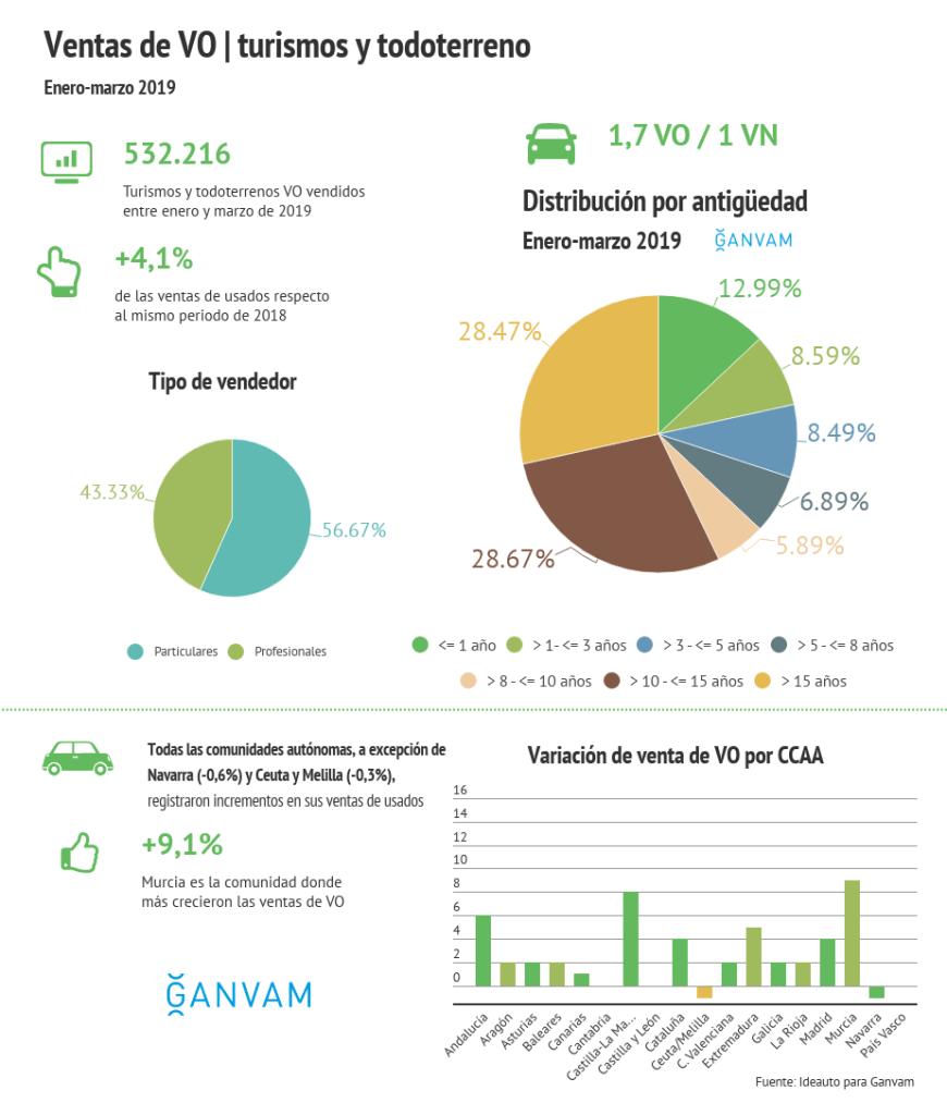 Infografia Venta de Coches en Mataró